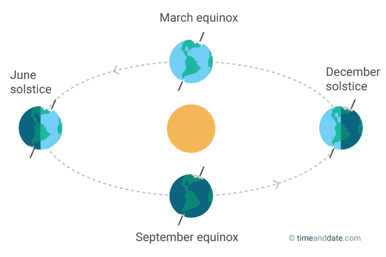 Images for vernal equinox