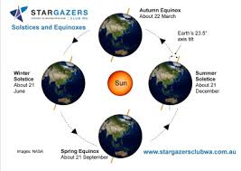 Images for vernal spring equinox in HD