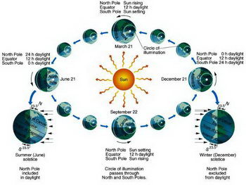Spring equinox 2017 Images