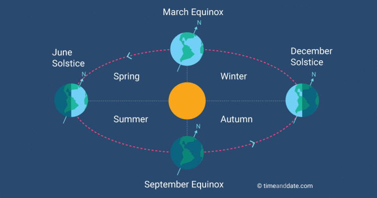 vernal spring equinox 2017 Images In HD