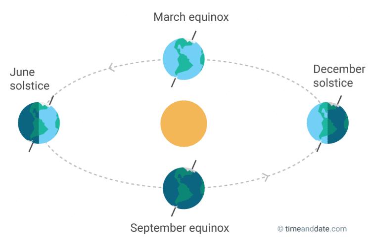 vernal spring equinox in HD