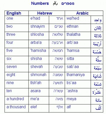 Alfabetul Arab Image