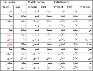 Alfabetul Arab
