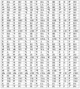 Amharic English Alphabet