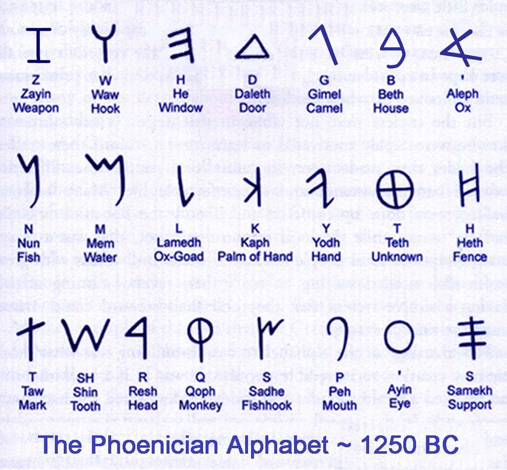 Aramaic Alphabet Chart