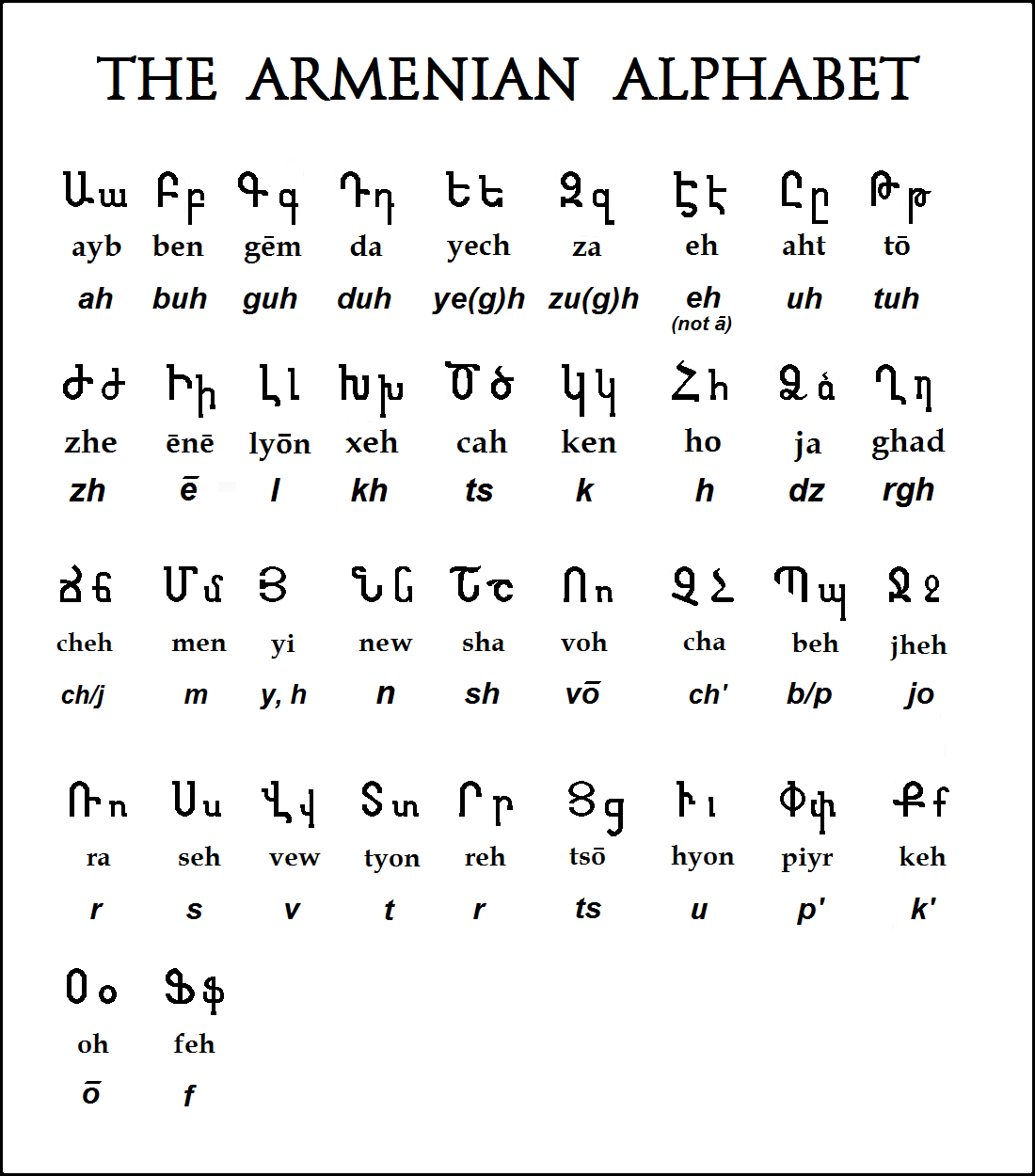 Armenian Alphabet Page