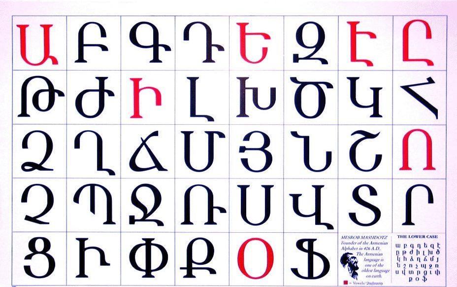 Armenian Letters Chart