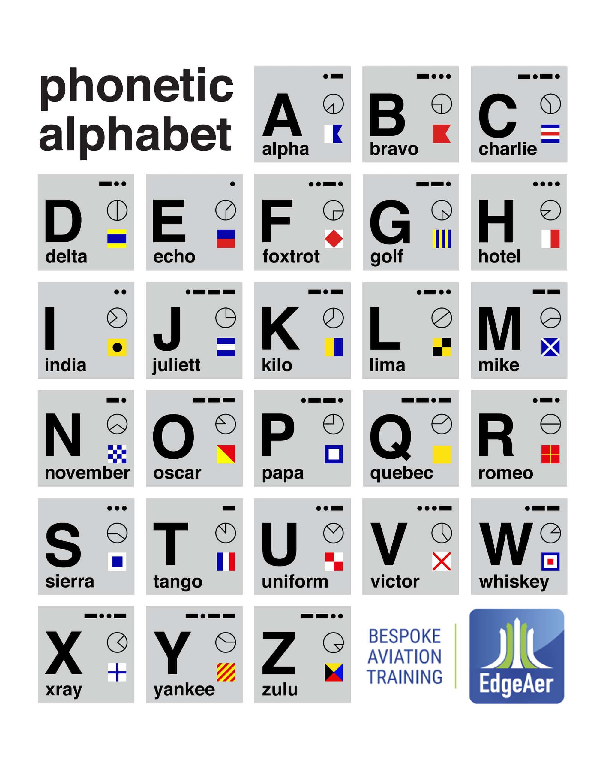 Aviation Alphabet Poster
