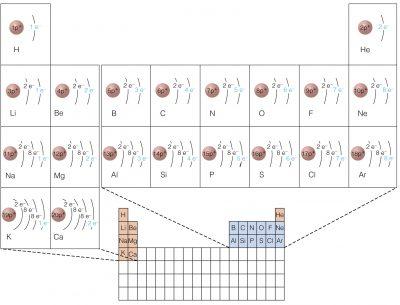 Best Periodic Table Quiz Idea