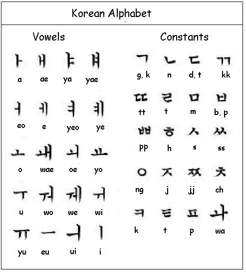 Black And White Korean Alphabet Chart