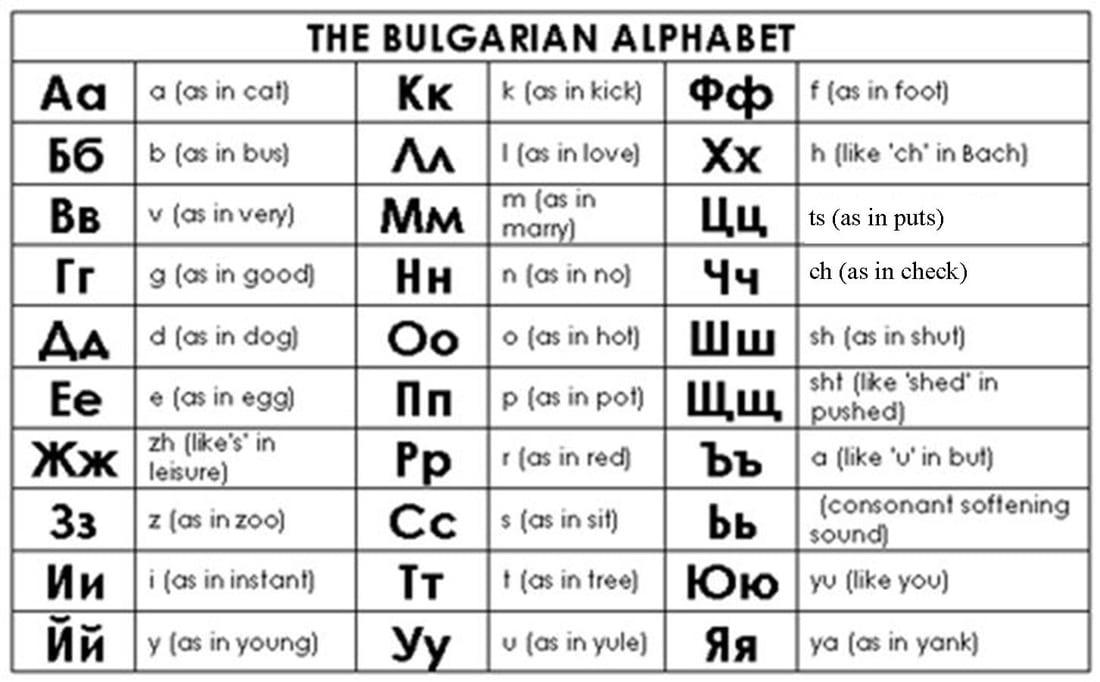 Bulgarian Alphabet Chart