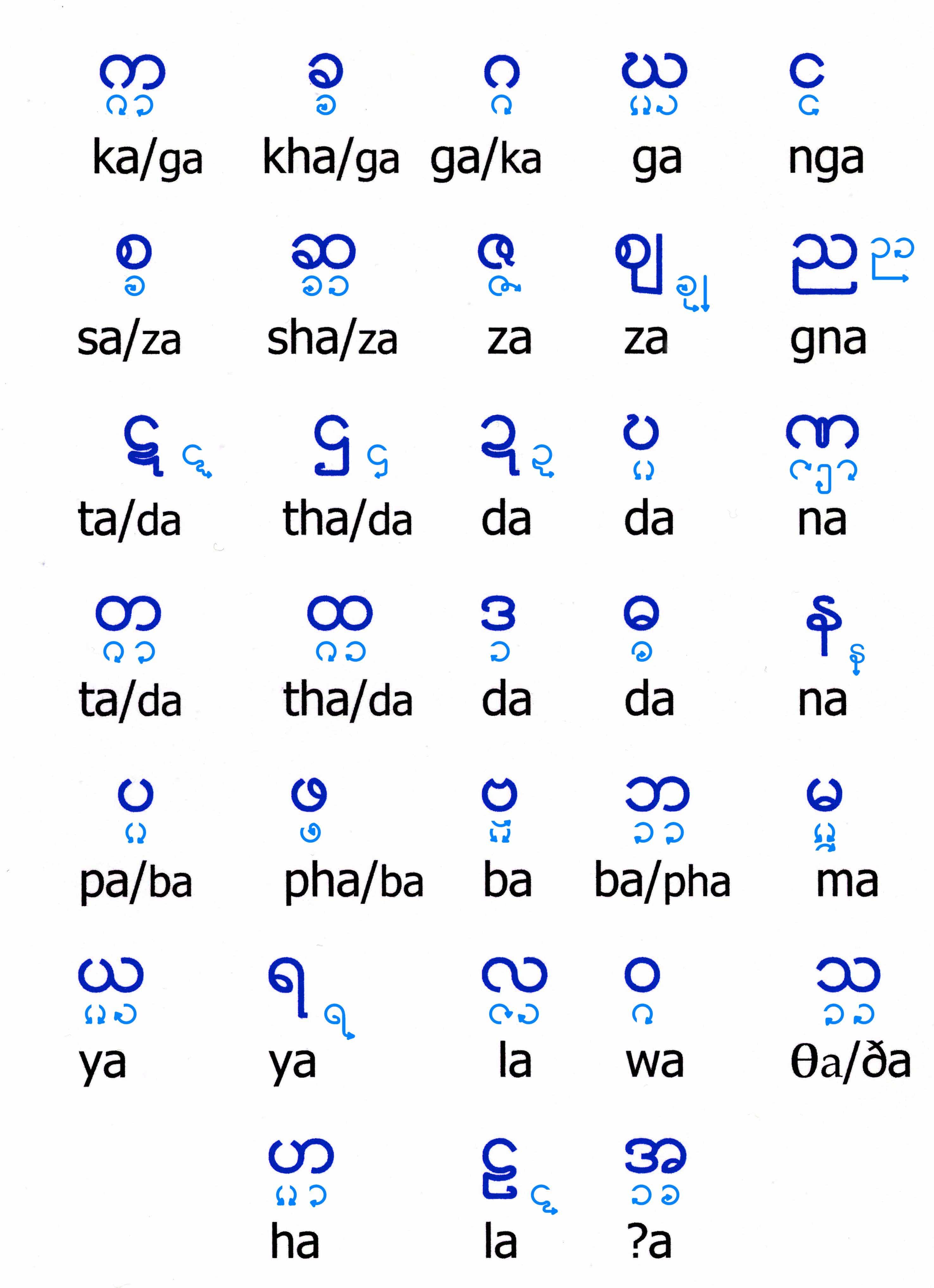 Burmese Alphabet Chart