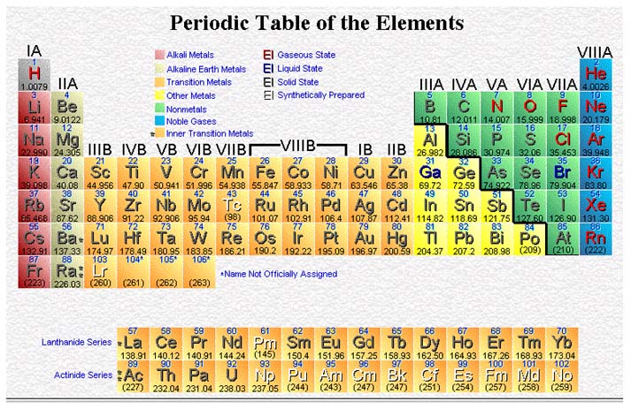Colorful Periodic Table Atomic Mass Chart