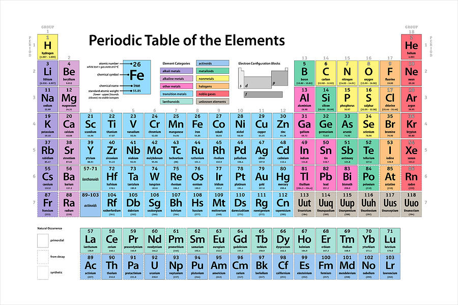 Colorful Periodic Table Elements