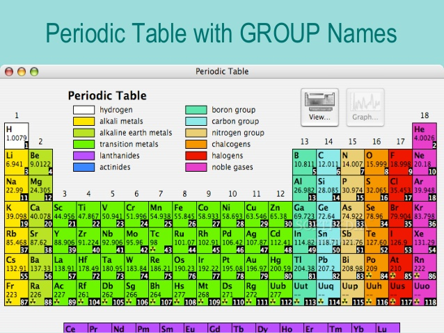 Colorful Periodic Table Group Name