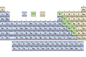 Colorful Periodic Table Metals Chart