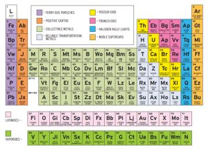Colorful Periodic Table Puzzle Image