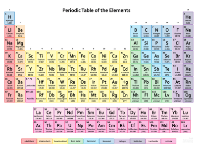 Colorful Periodic Table pdf Image