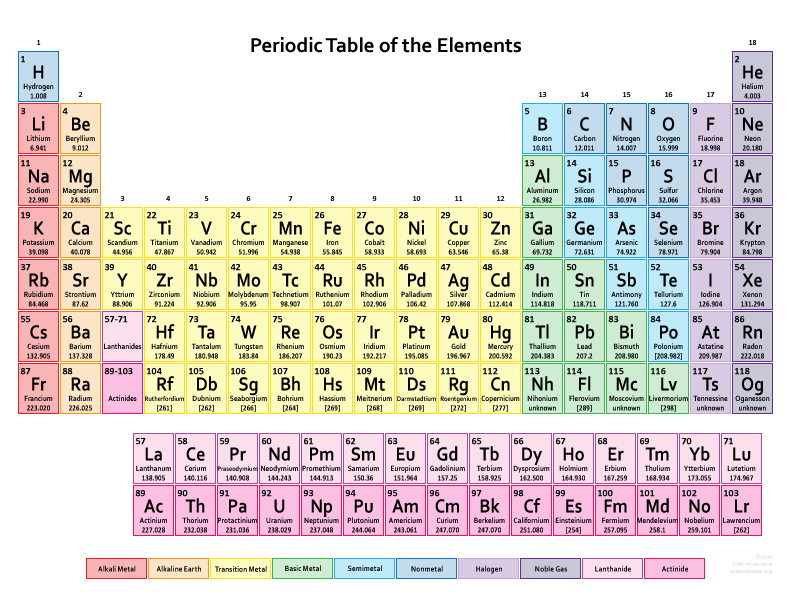 Colorful Periodic Table pdf Image