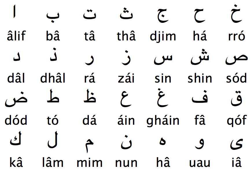 Download Arabic Letters Chart