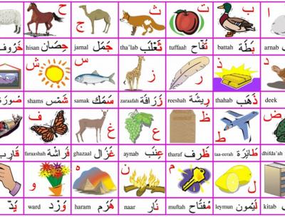 Beginners Arabic Letters