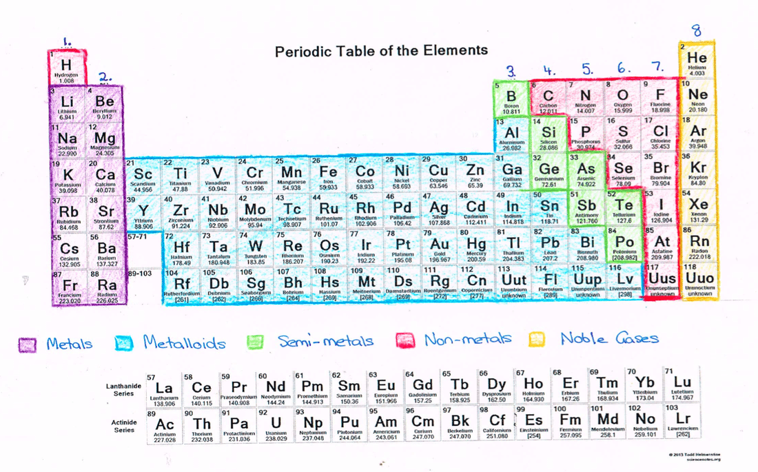 Download Periodic Table Atomic Mass