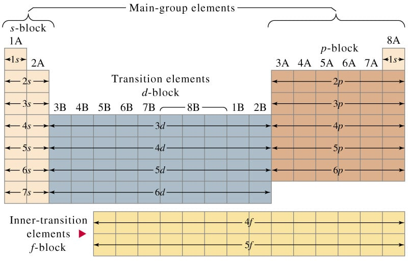 Download Periodic Table Blocks