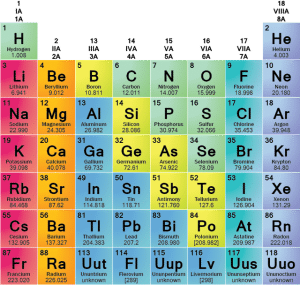Download Periodic Table Families