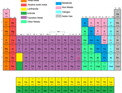 Download Periodic Table Group Name