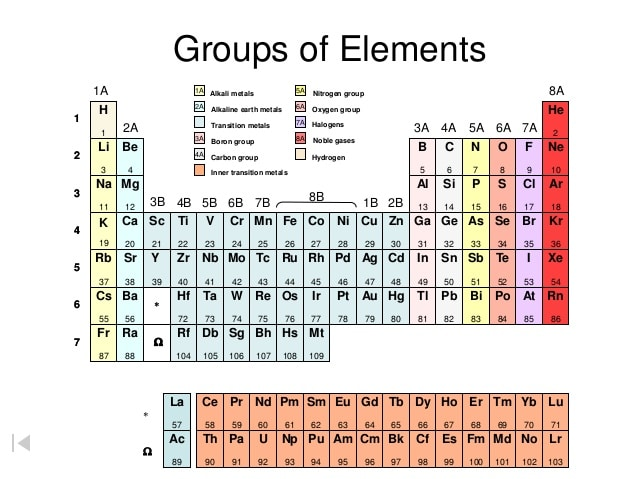 Periodic Table Groups Image