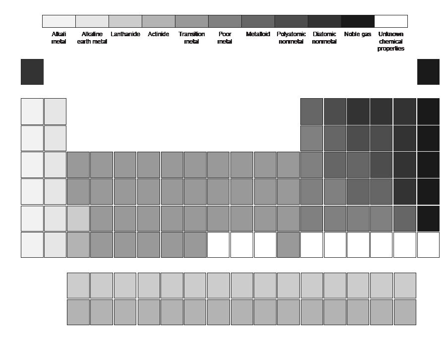 Easy Periodic Table Worksheet