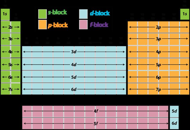 Educational Periodic Table Blocks