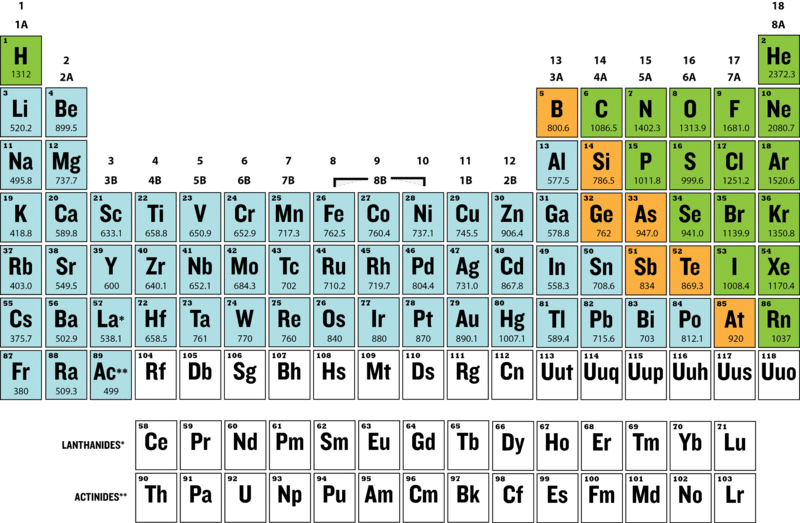 Educational Periodic Table Families