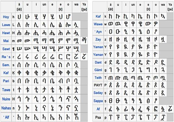 Ethiopian Alphabet Words