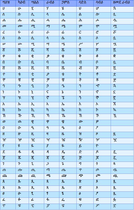 Ethiopian Language Amharic Alphabet
