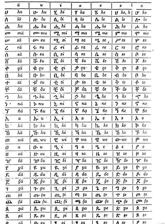 Ethiopian Language Amharic Page