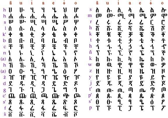 Ethiopian Language Amharic Words