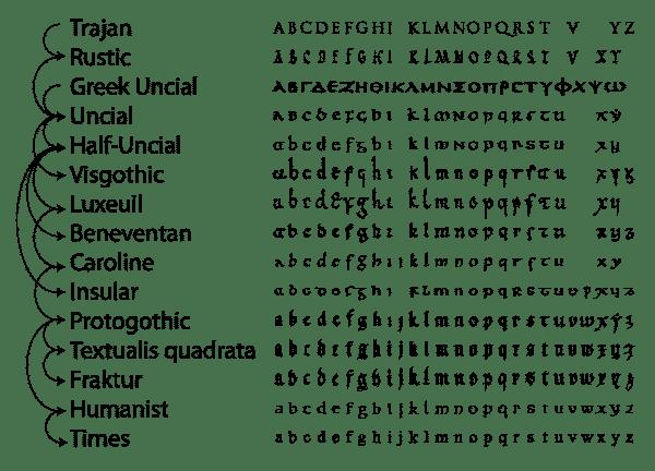 Ethiopian Letters Text