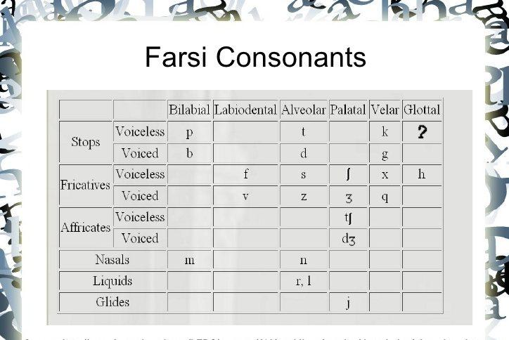 Farsi Alphabet A to Z