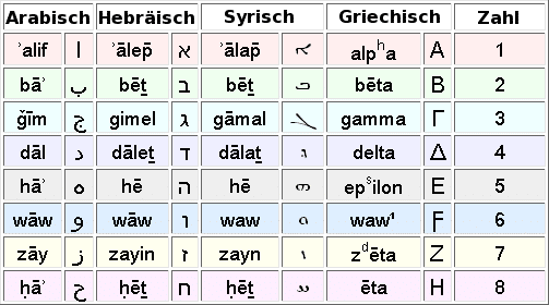 Free Arabic Alphabet Chart