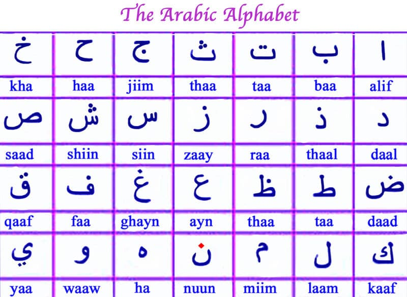 Free Beginners Arabic Letters Chart