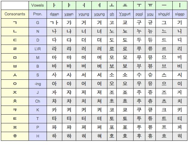 Free Korean Alphabet Chart