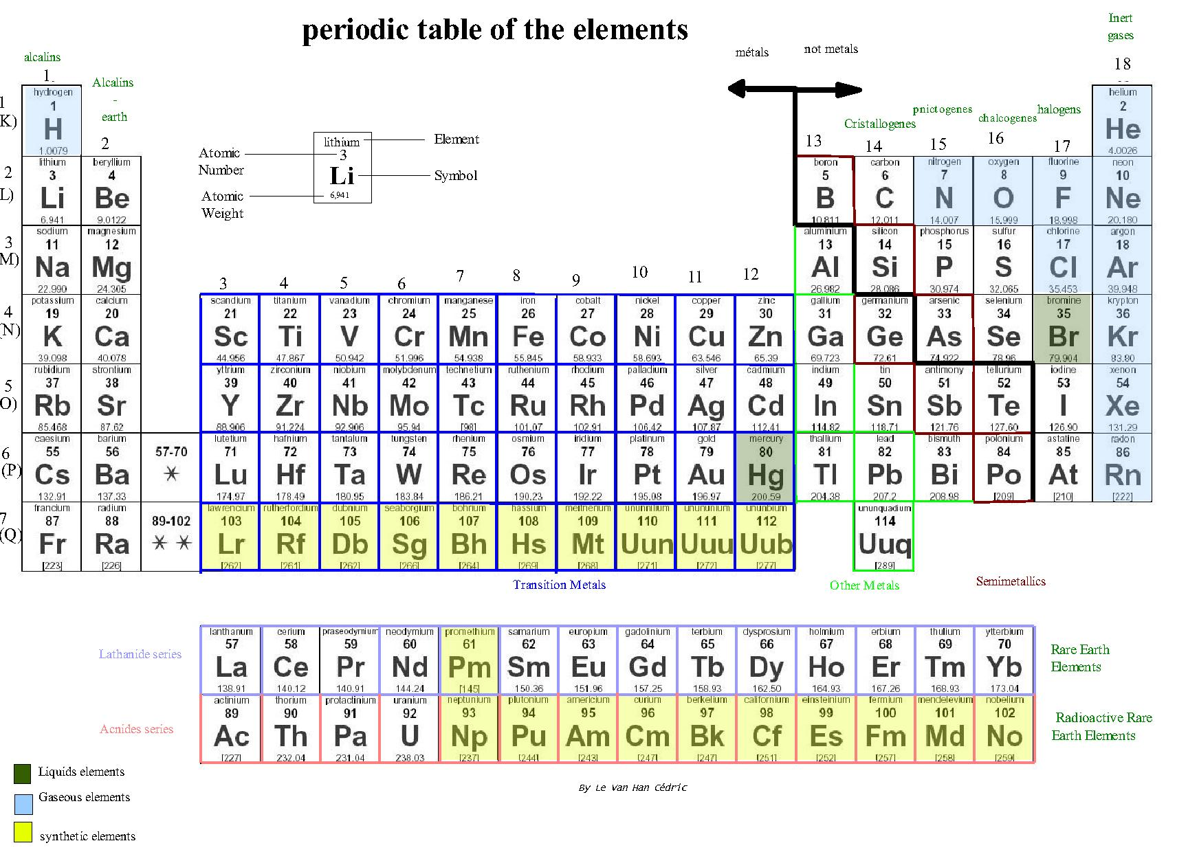 Periodic Table Atomic Mass