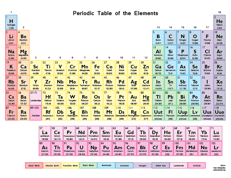 Free Periodic Table Elements Image