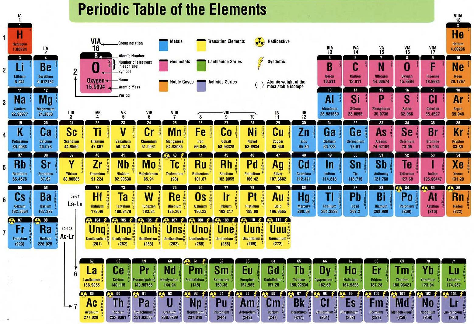 Free Periodic Table Group Name