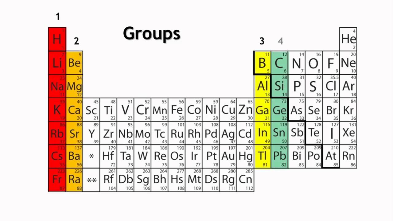 Free Periodic Table Groups Chart