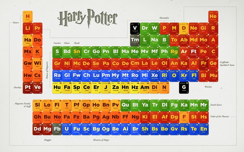 Free Periodic Table Puns Chart