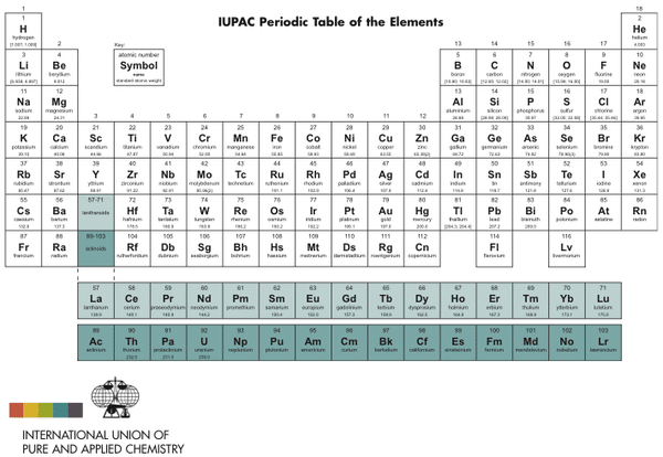 Free Periodic Table pdf Image