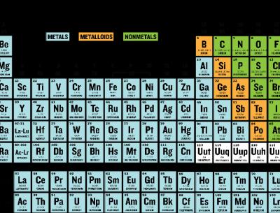 Free Printable Periodic Table Chart