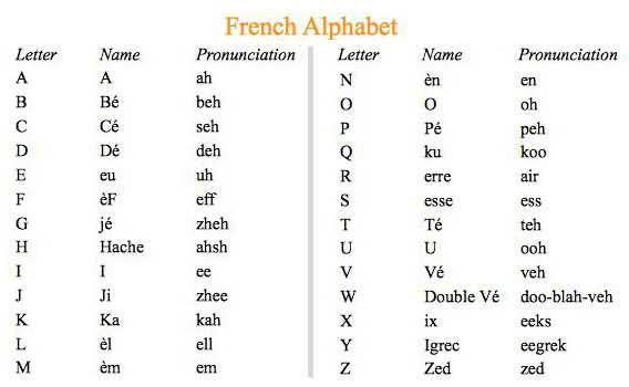 French Alphabet Pattern